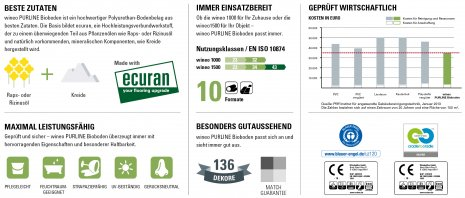 Übersicht PURLINE Bioboden Leistungsdaten und Eigenschaften